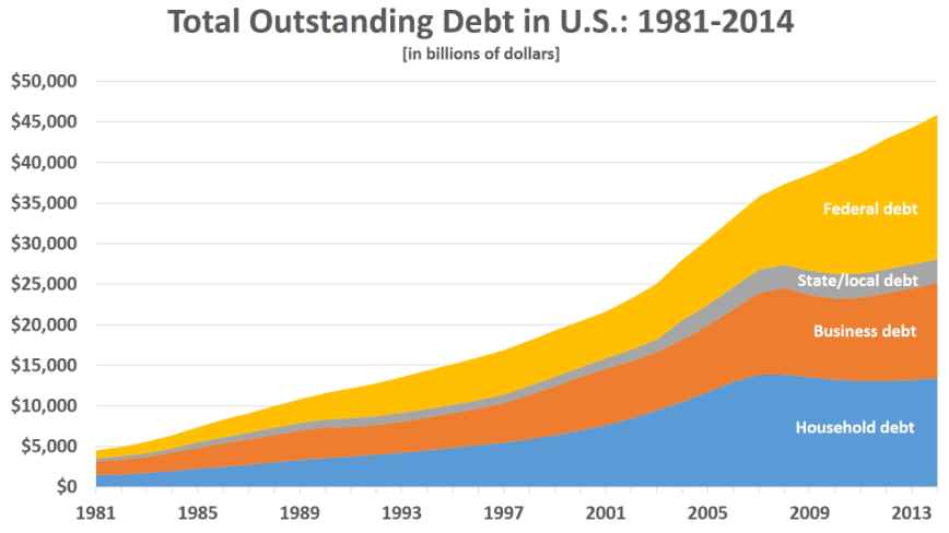 us debt by component