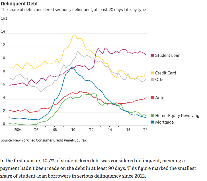 delinquent debt by type copy