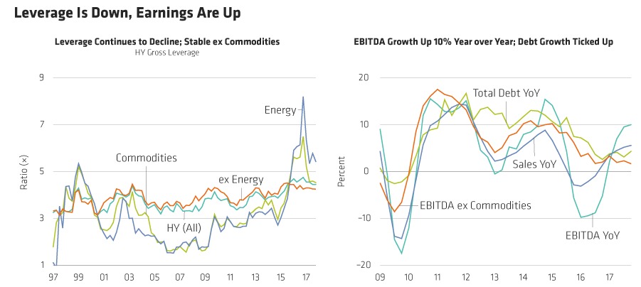 leverage down earnings up