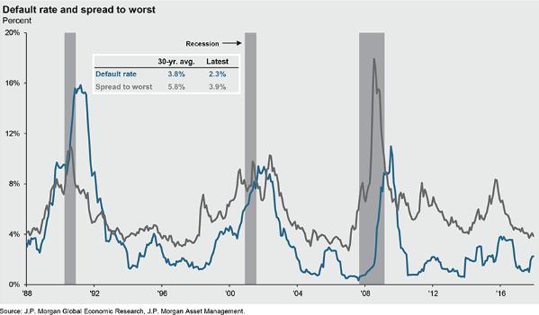 default rate spread worst