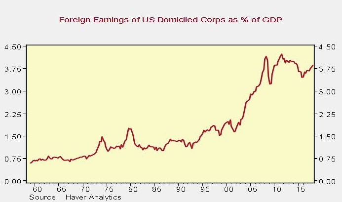 foreign earnings