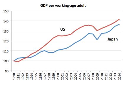 japan vs. us gdp working age