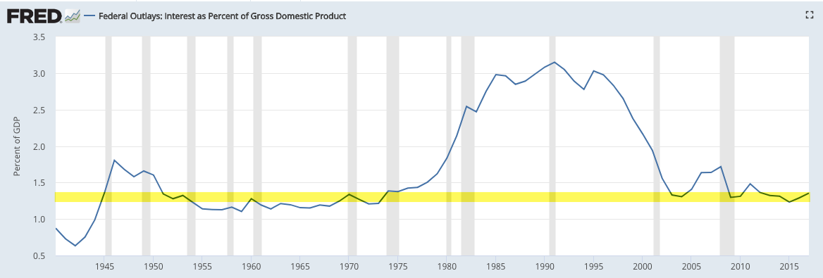 fed interest percent gdp 1 pt 3