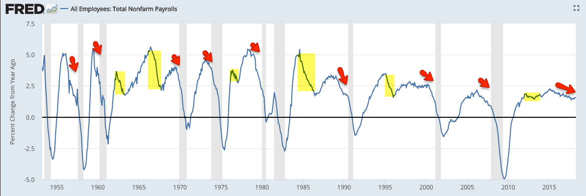 nfp growth