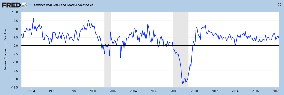 real retail growth