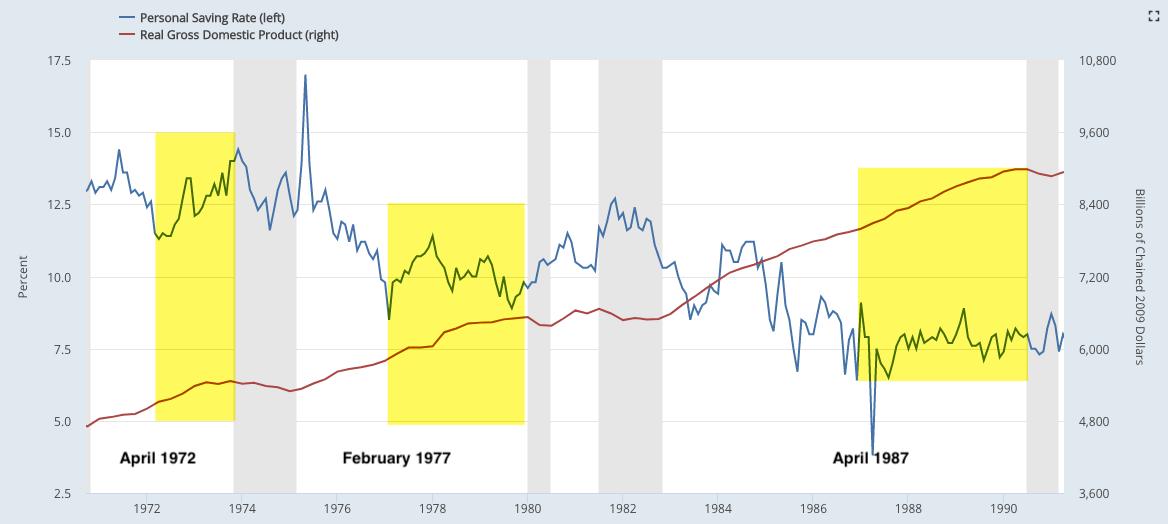 savings rate vs gdp
