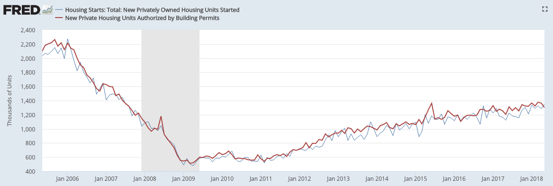 housing permits