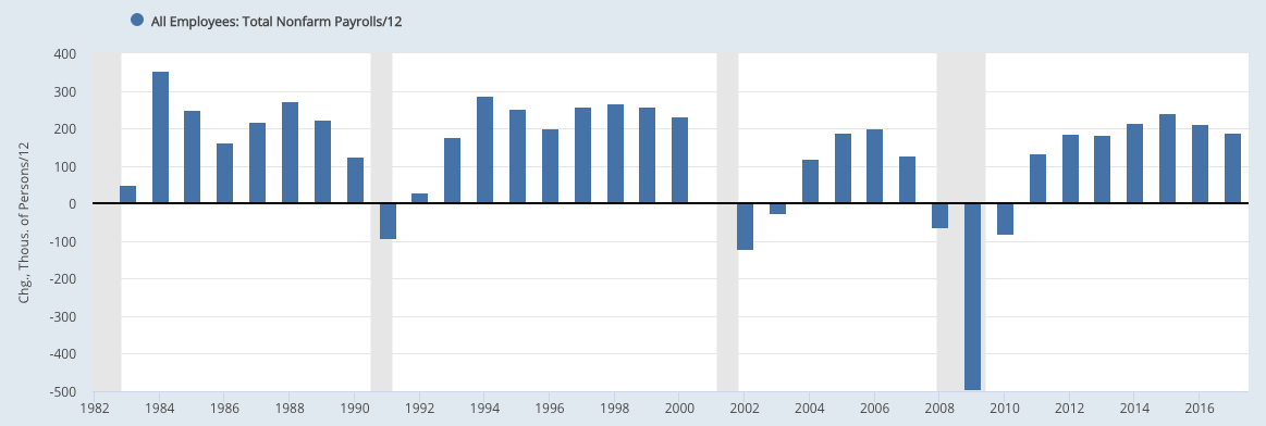 nfp annual