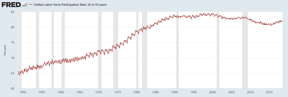 prime labor force rate