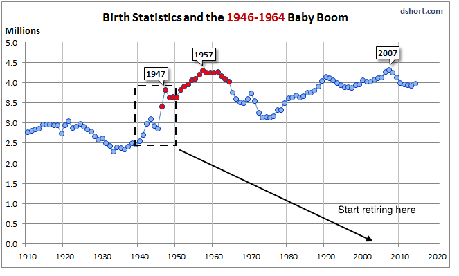 Between 1940 And 1950 The Number Of Births Per Year In Us Increased By A Mive 45 That Group Would Begin Retiring Around 2005 Data From Doug