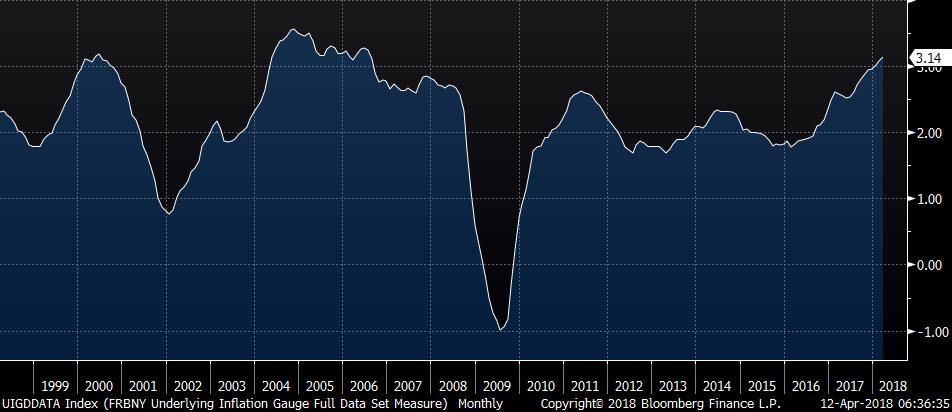 fed inflation gauge