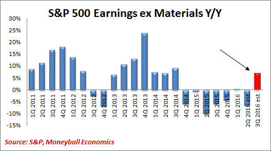 earnings ex materials
