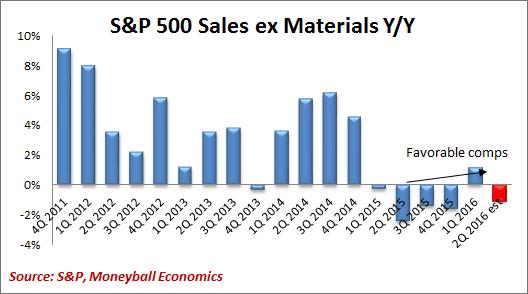 sales ex materials