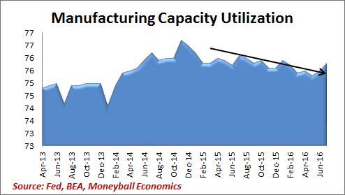 manufacturing capacity utilization