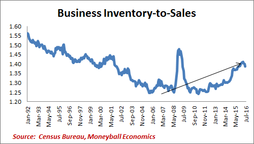 business inventory to sales