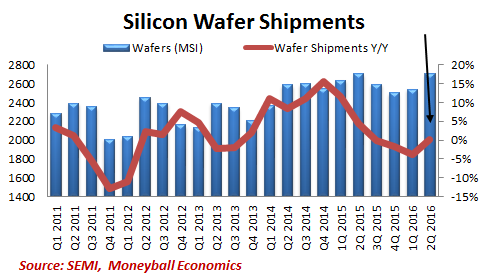 silicon-wafer-shipments