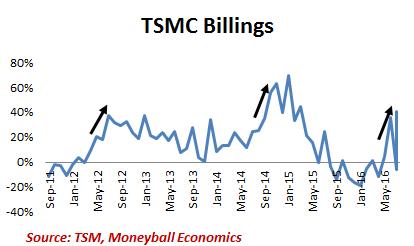tsmc-billings