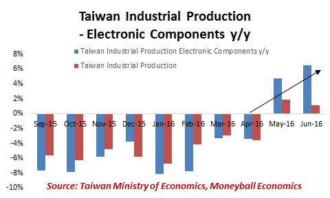 taiwain-ip-electronics