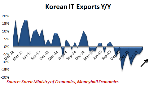 korean-it-exports
