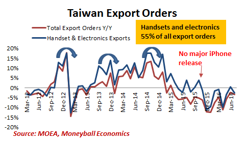tawain-exports-order