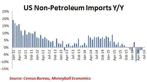 us-non-petroleum-imports-yy