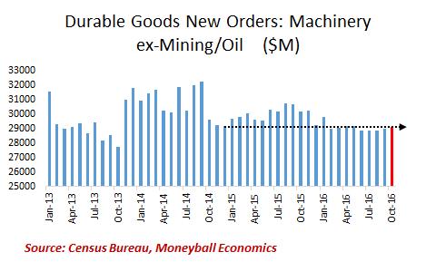 durable goods ex-mining oil