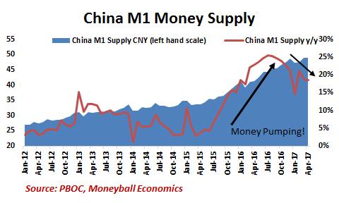 China M1 Money Supply