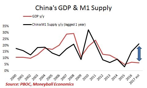 china gdp m1 supply