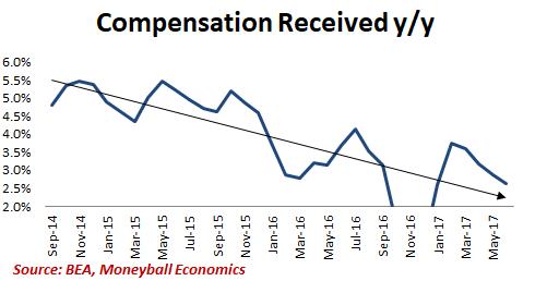 compensation received