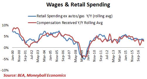 wage retail spending