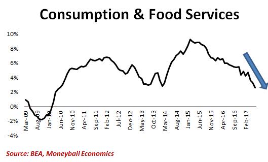 consumption food services