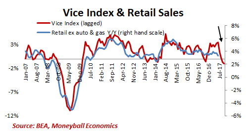 vice index retail sales 2