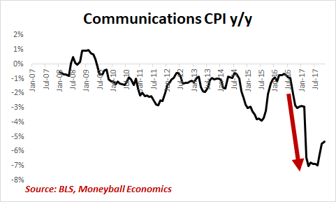 communications cpi