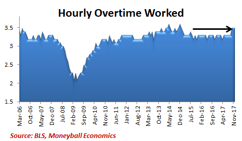hourly overtime