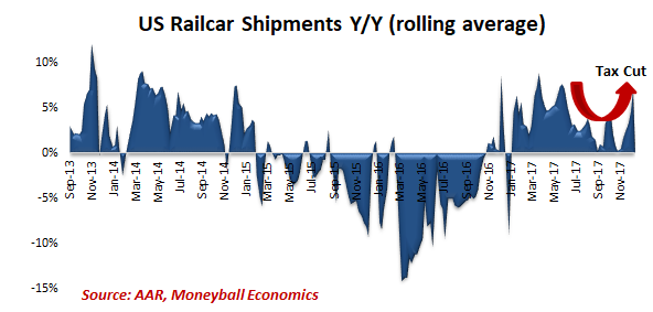 us railcar shipments
