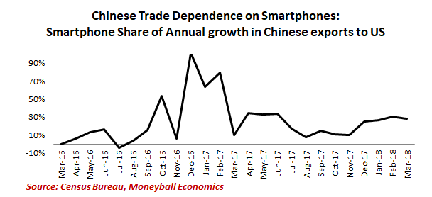 chinese trade dependence