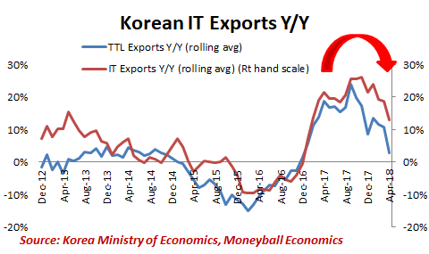korean it exports