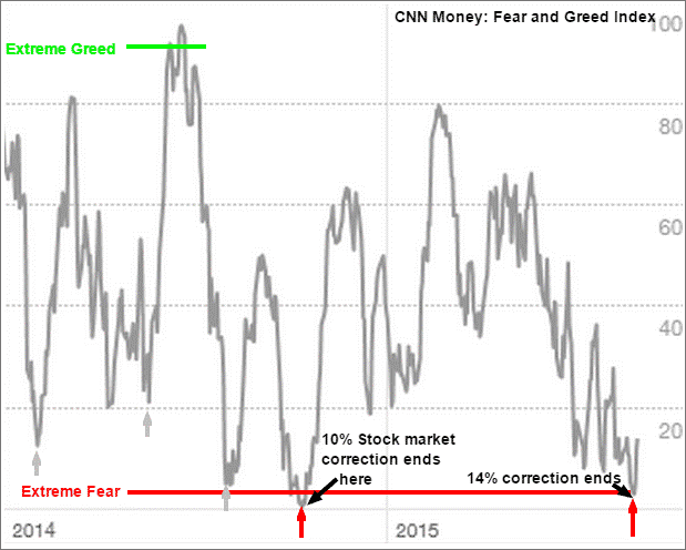 Oversold Extremes and the Case for an October Low