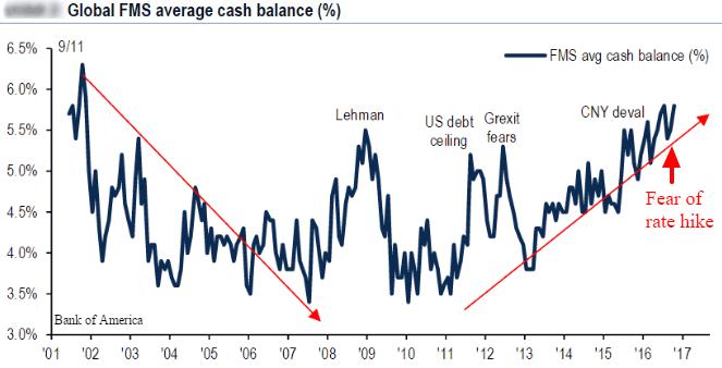 cash-level-spike