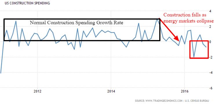 construction-spending-10-17-16