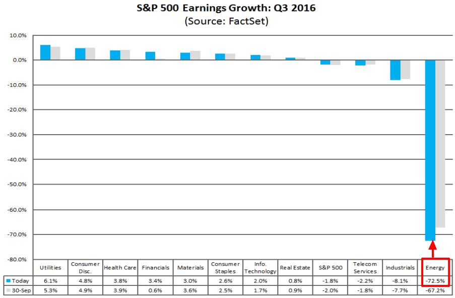 energy-sector-earnings