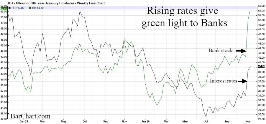 bank stocks interest rates