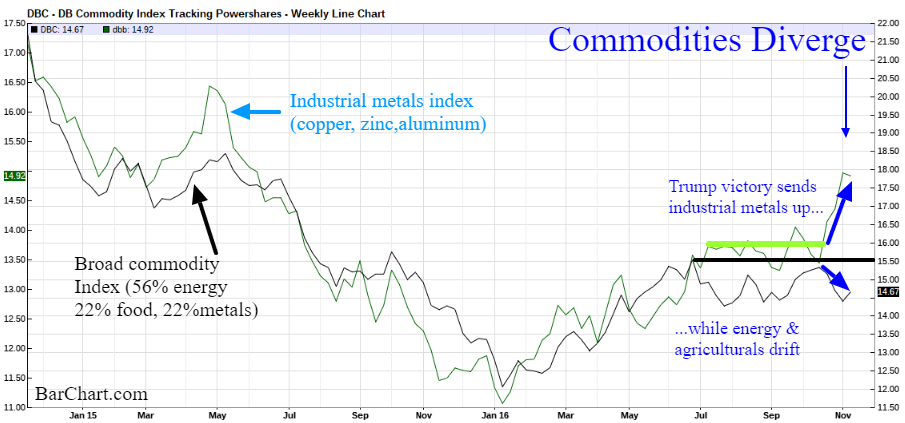 commodities diverge