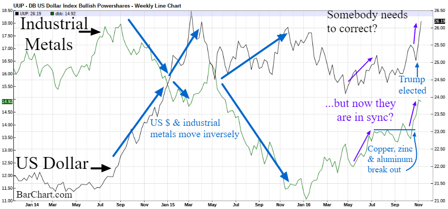 industrial metals us dollar