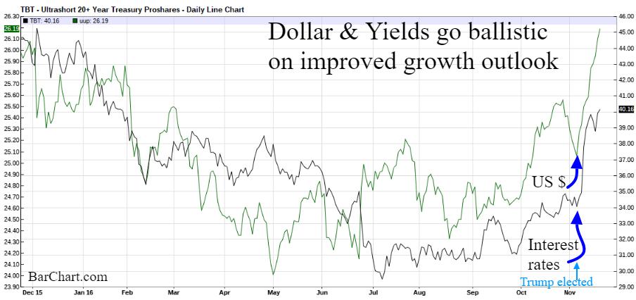 us dollar yields