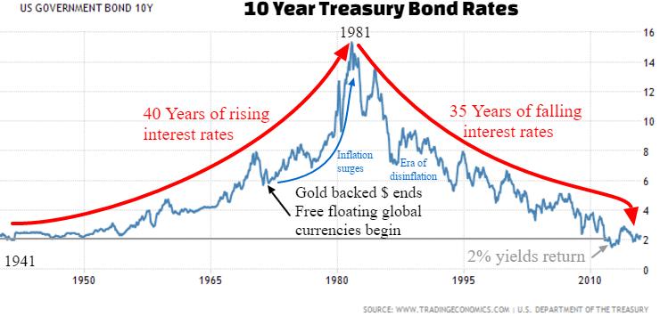long term bond chart
