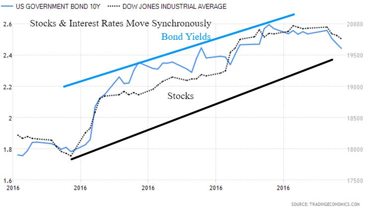 2017 stock bond rates