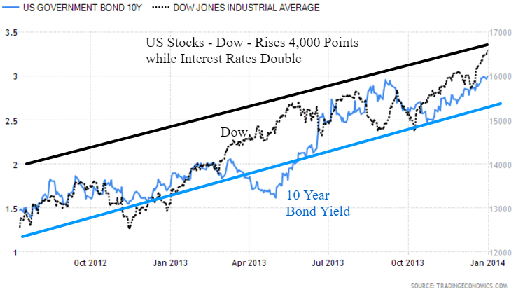 Dow Interest Rates 2014