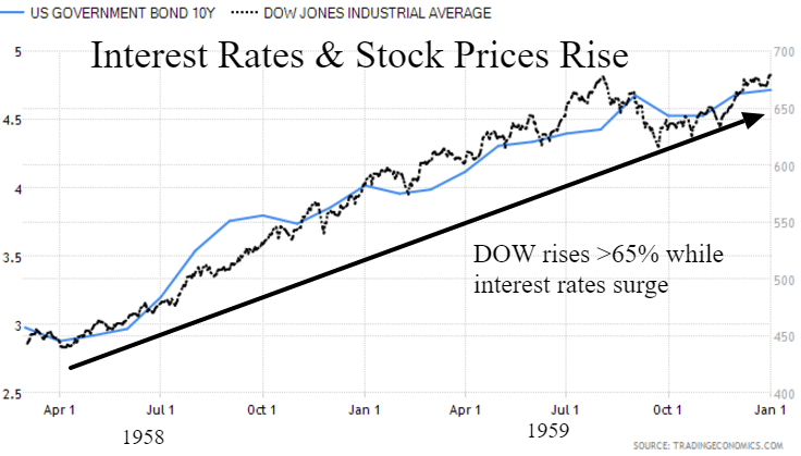 1950's dow interest rates