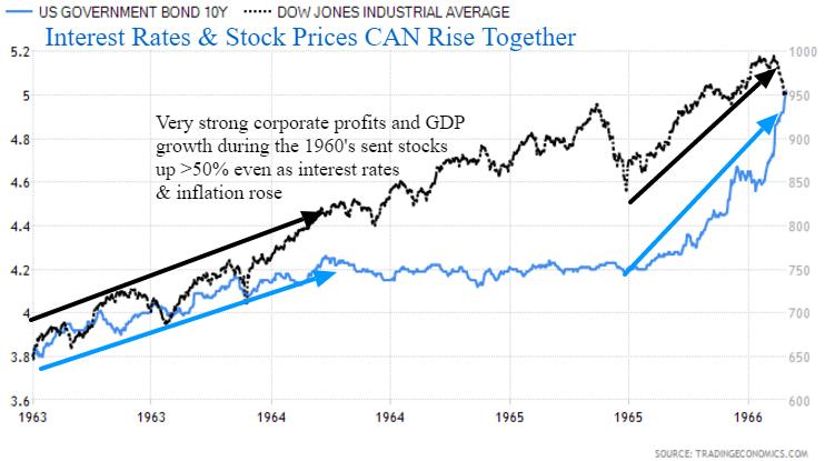 Bonds srocks 1960's